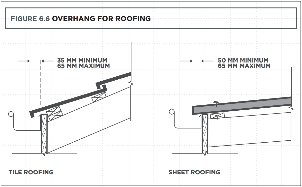 Qld Roofing Standards -